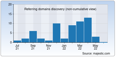 referring domains of folge.me