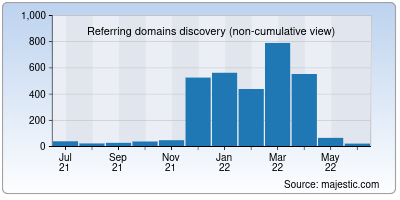 referring domains of footymad.net