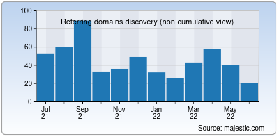 referring domains of formdownload.org