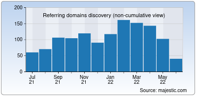 referring domains of formspree.io