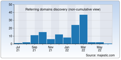 referring domains of formyjob.net