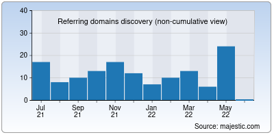 referring domains of fortify.net