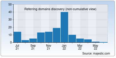 referring domains of forumalev.net
