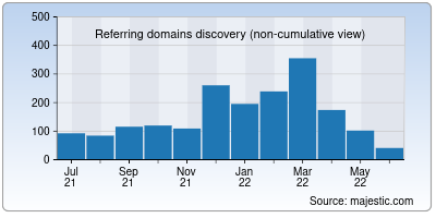 referring domains of forumotion.net