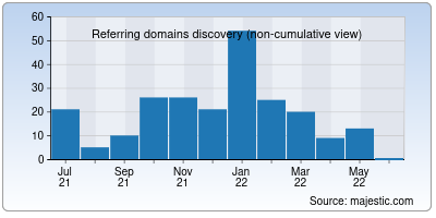 referring domains of forums-actifs.net