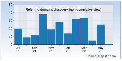 referring domains of forumvi.net