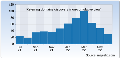 referring domains of forwardemail.net