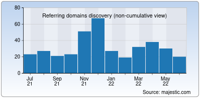 referring domains of framasoft.net