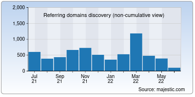 referring domains of freebitco.in
