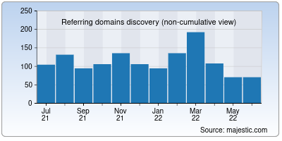 referring domains of freecharge.in