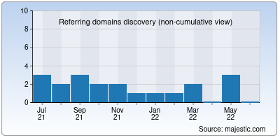 referring domains of freefinance.in