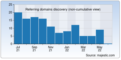 referring domains of freehitcounters.org