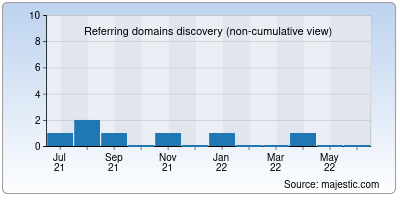 referring domains of freeindianjob.in
