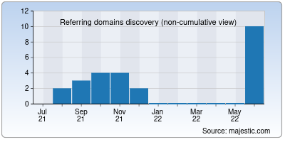 referring domains of freemp3juices.cc