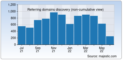 referring domains of freemusicarchive.org