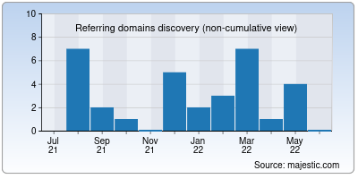 referring domains of fresh-city.co