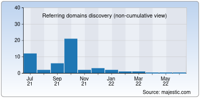 referring domains of fundfolio.in