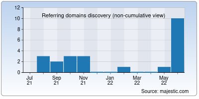 referring domains of gables.in