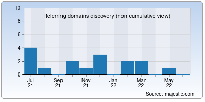 referring domains of gamead.net