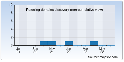 referring domains of gampong.net
