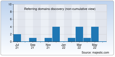 referring domains of garder.me