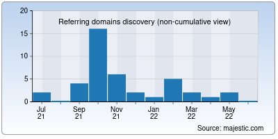 referring domains of gaswatches.net