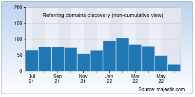 referring domains of gdriveplayer.us