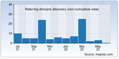referring domains of geeksforpc.org
