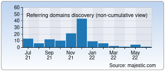 Majestic Referring Domains Discovery Chart for geizfinder.de