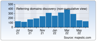 Majestic Referring Domains Discovery Chart for gelighting.com