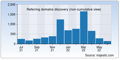 referring domains of geneanet.org
