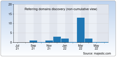 referring domains of generateur.info
