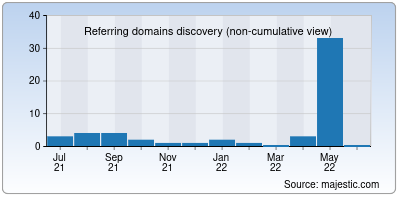 referring domains of geomy.mobi