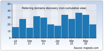 referring domains of getaether.net