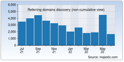 referring domains of getcomposer.org