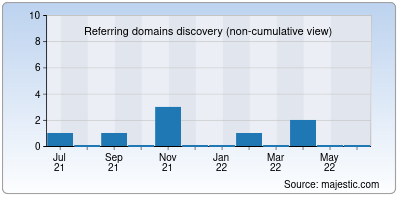 referring domains of getflowbrowser.net