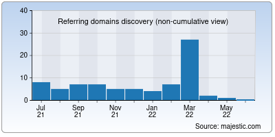 referring domains of getinstant.co