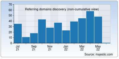 referring domains of getit.in