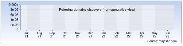 referring domains