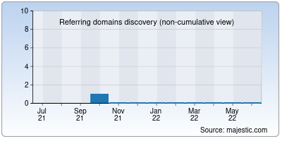 referring domains of getscale.io