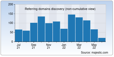 referring domains of getterms.io