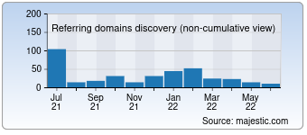 Majestic Referring Domains Discovery Chart for gettinlow.com