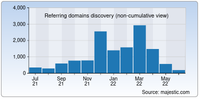 referring domains of gettyimages.in