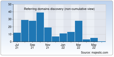 referring domains of getwebprice.org