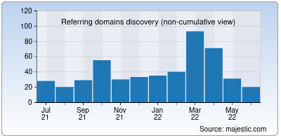 referring domains of geysermc.org