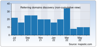 referring domains of gezip.net