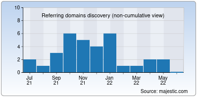 referring domains of gianiicecream.in