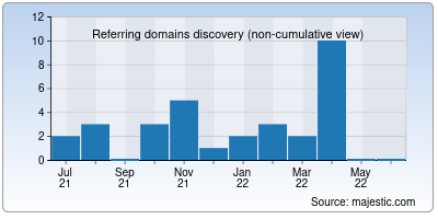 referring domains of gidonline.in