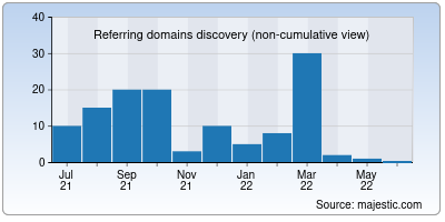 referring domains of gigapromo.in