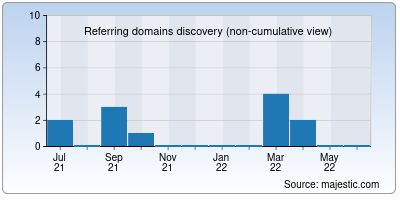 referring domains of givevacha.org